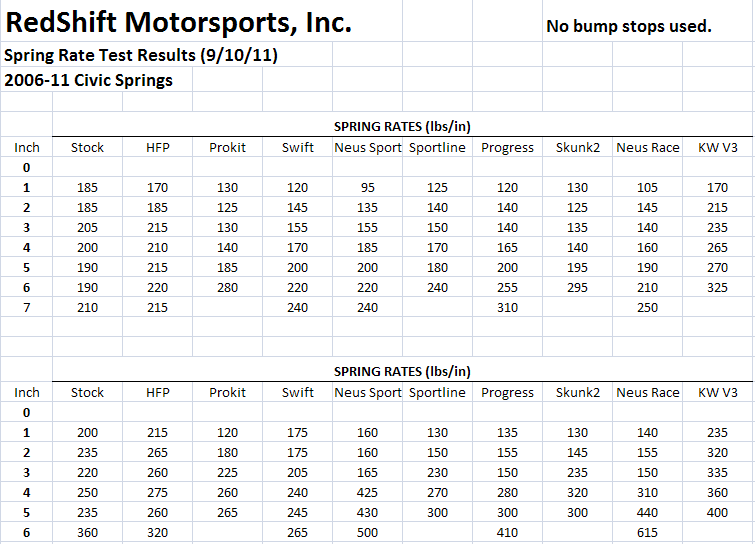 06 11 Civic Spring Rate Test Results